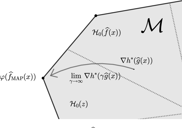 Figure 3 for A General Theory for Structured Prediction with Smooth Convex Surrogates