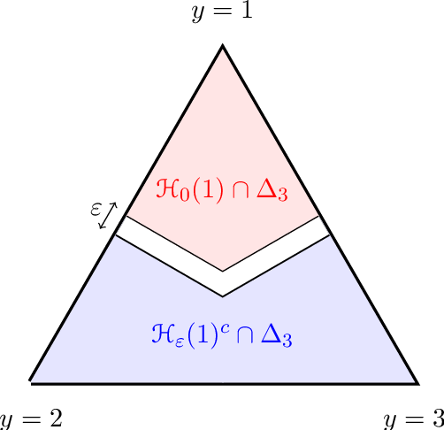 Figure 4 for A General Theory for Structured Prediction with Smooth Convex Surrogates