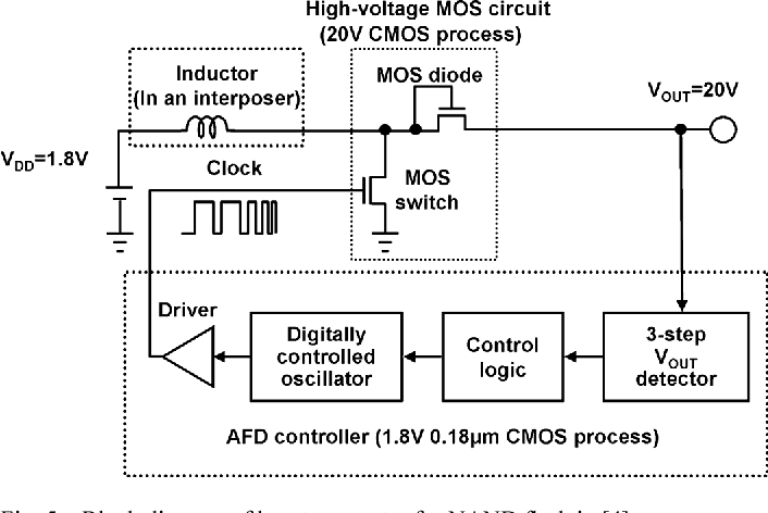 Figure 5 from 1 8 V Low-Transient-Energy Adaptive Program-Voltage