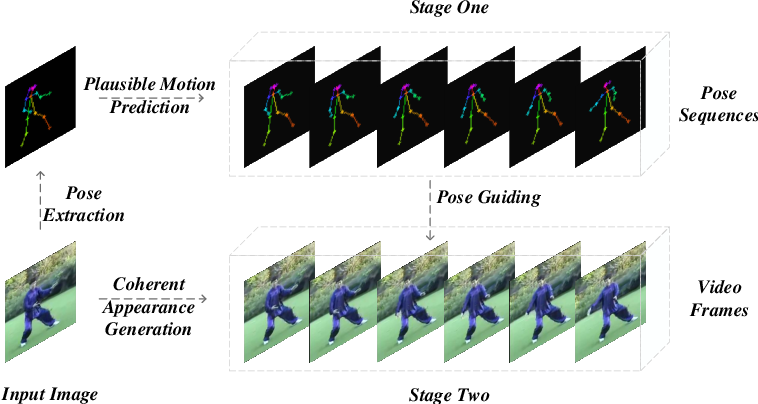 Figure 1 for Pose Guided Human Video Generation
