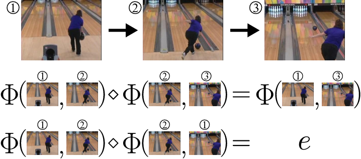 Figure 1 for Understanding image motion with group representations