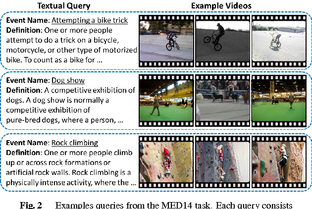 Figure 3 for Strategies for Searching Video Content with Text Queries or Video Examples