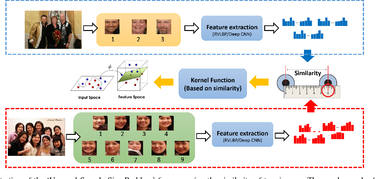 Figure 3 for A Global Alignment Kernel based Approach for Group-level Happiness Intensity Estimation