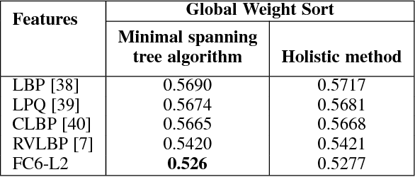 Figure 2 for A Global Alignment Kernel based Approach for Group-level Happiness Intensity Estimation