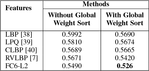 Figure 4 for A Global Alignment Kernel based Approach for Group-level Happiness Intensity Estimation