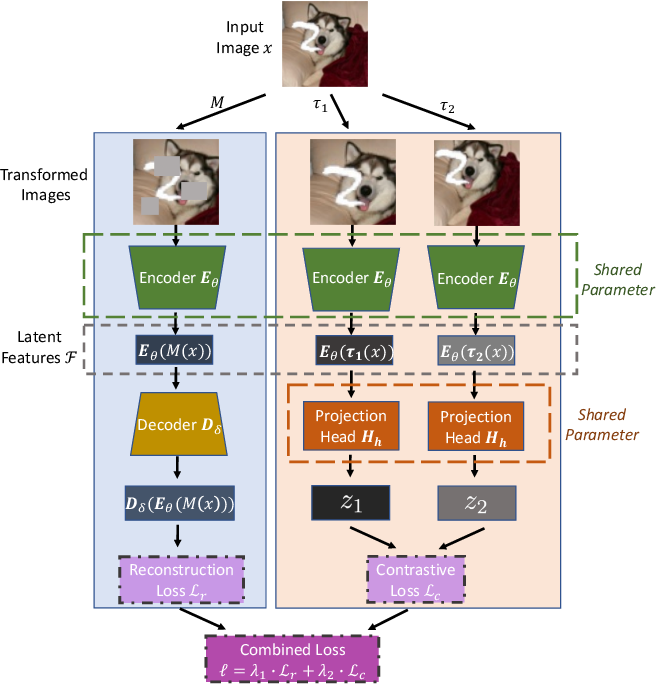 Figure 3 for Information-Preserving Contrastive Learning for Self-Supervised Representations