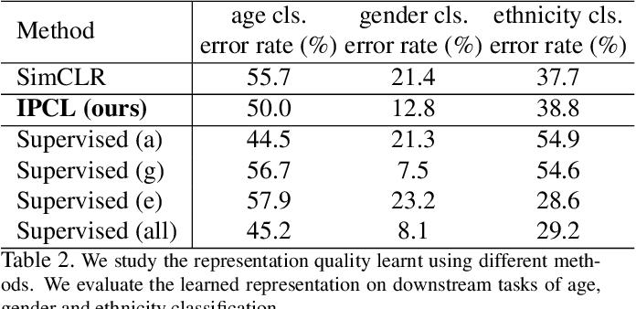 Figure 4 for Information-Preserving Contrastive Learning for Self-Supervised Representations