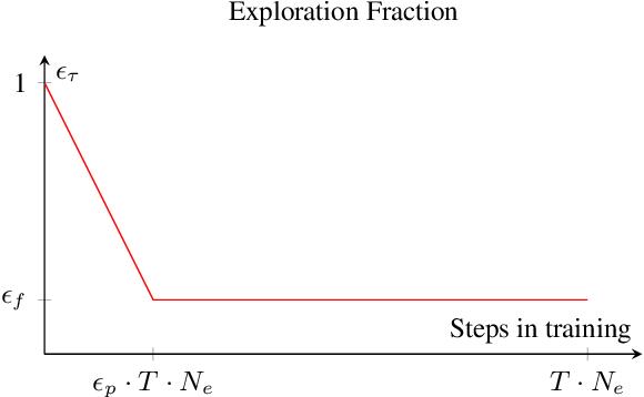 Figure 2 for Deep Reinforcement Learning based Adaptive Moving Target Defense