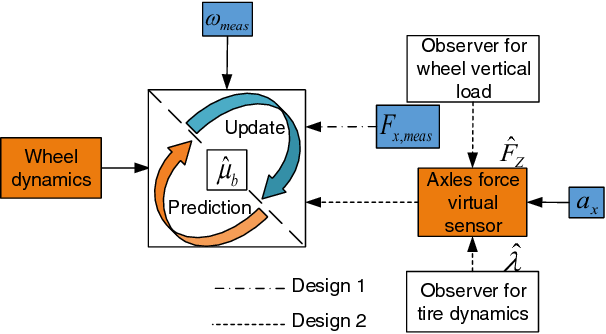 Fig. 2. Scheme of the developed observer architectures. Dash-dotted line refers to the observer Design 1; dashed line refers to the observer Design 2
