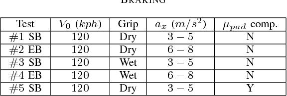 TABLE II CATALOG OF MANEUVERS. SB* SERVICE BRAKING, EB* EMERGENCY BRAKING