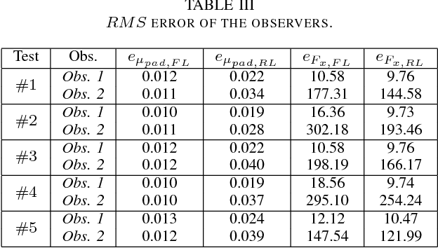 TABLE III RMS ERROR OF THE OBSERVERS.