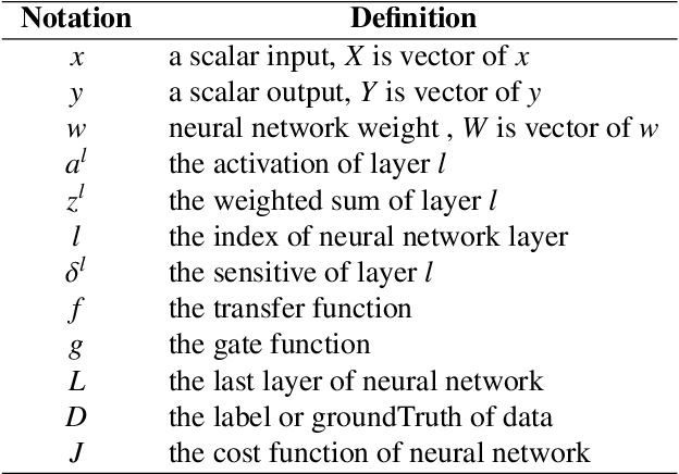 Figure 1 for Deep Neural Networks with Short Circuits for Improved Gradient Learning