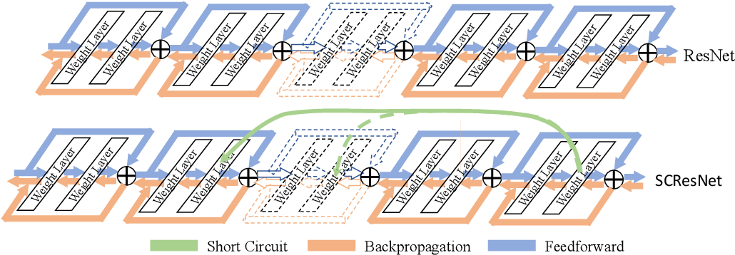 Figure 3 for Deep Neural Networks with Short Circuits for Improved Gradient Learning
