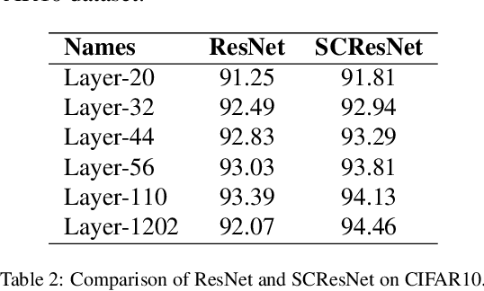 Figure 4 for Deep Neural Networks with Short Circuits for Improved Gradient Learning