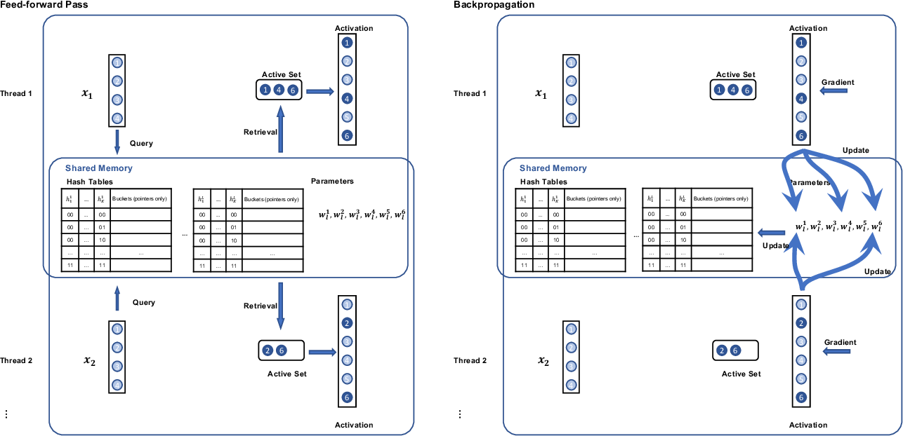 Figure 1 for Accelerating SLIDE Deep Learning on Modern CPUs: Vectorization, Quantizations, Memory Optimizations, and More