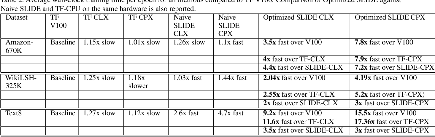 Figure 4 for Accelerating SLIDE Deep Learning on Modern CPUs: Vectorization, Quantizations, Memory Optimizations, and More