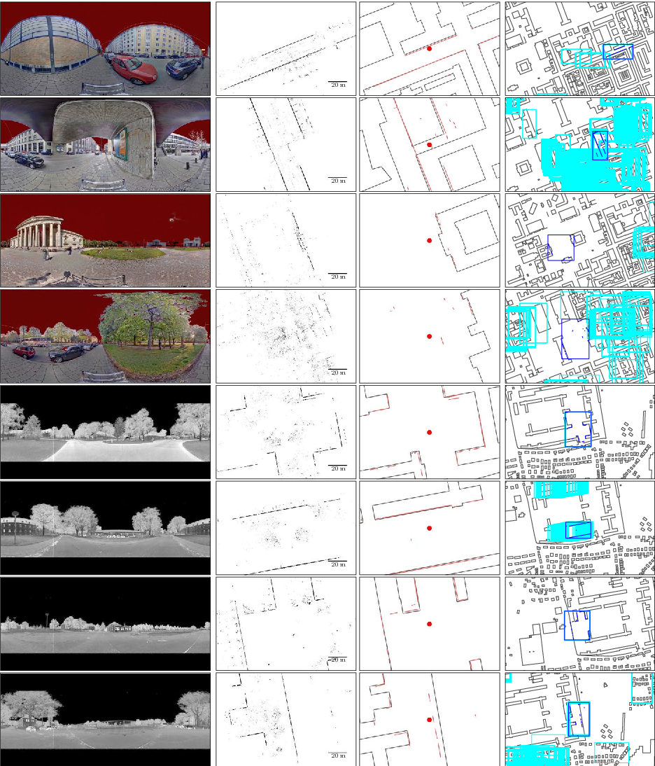 Fig. 7 Example results of the line extraction and localization. Images from left to right: Color/ intensity image; projection of building points to the ground plane; extracted building segments and OpenStreetMap building map at ground truth pose (indicated by the red dot); section of the localization result: area covered by the observations of the ground truth pose framed in dark blue, candidates for alternate poses in light blue. The top four rows of images show scans from the Munich dataset; the lower four from the Bremen dataset. For a detailed description of the example cases, please refer to the explanation in Sect. 4.3