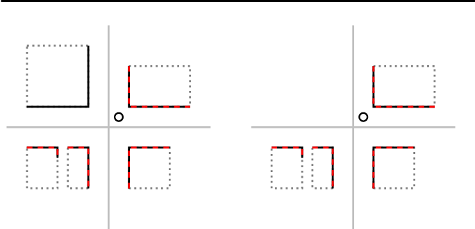 Fig. 3 Illustration of examples for street corners with identical CM score, even though there are no sensor percepts of the building on the top left in the left-hand example. The candidate robot position is marked with a circle. Building outlines contained in the map are drawn dotted in grey, and their visible part in black. Lines extracted from a laser scan a drawn dashed in red. The street center lines are drawn in grey