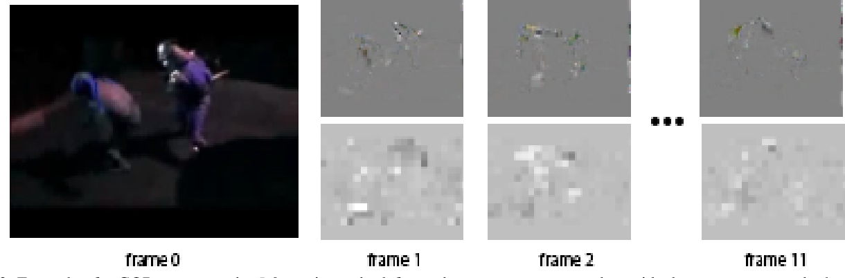 Figure 3 for Mimic The Raw Domain: Accelerating Action Recognition in the Compressed Domain
