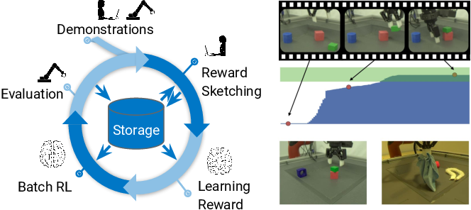 Figure 1 for A Framework for Data-Driven Robotics