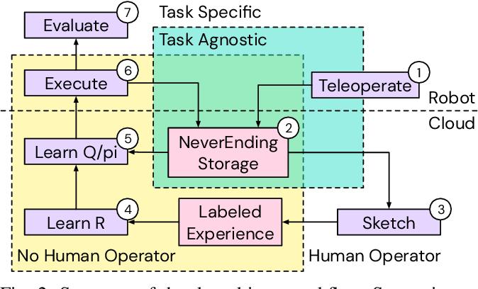 Figure 2 for A Framework for Data-Driven Robotics