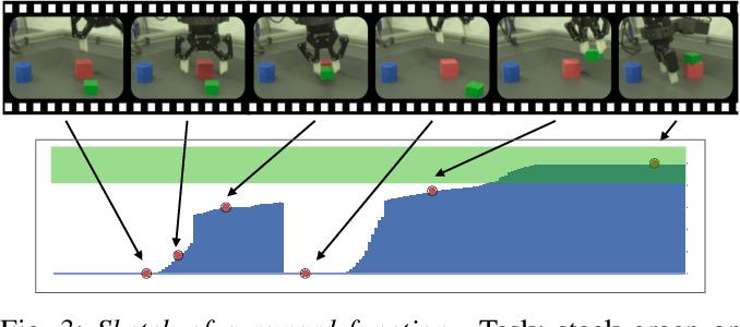 Figure 3 for A Framework for Data-Driven Robotics