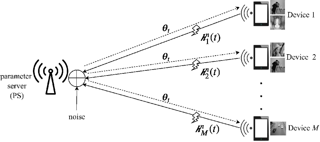 Figure 1 for Federated Learning over Wireless Fading Channels