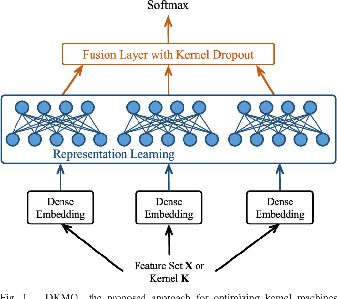 Figure 1 for Optimizing Kernel Machines using Deep Learning