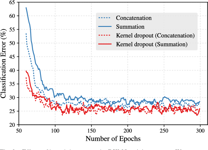 Figure 2 for Optimizing Kernel Machines using Deep Learning
