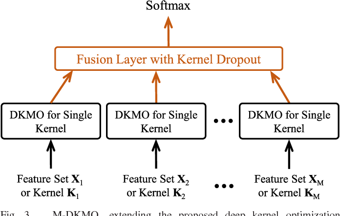 Figure 3 for Optimizing Kernel Machines using Deep Learning