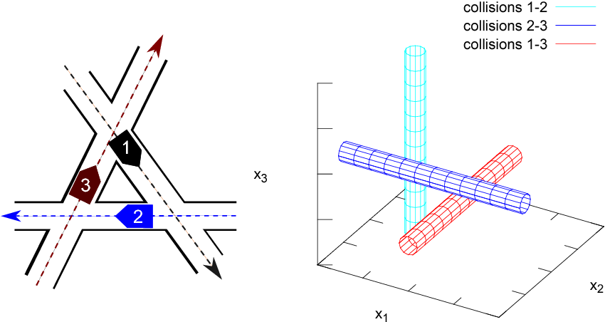 Figure 2 for Robust multirobot coordination using priority encoded homotopic constraints