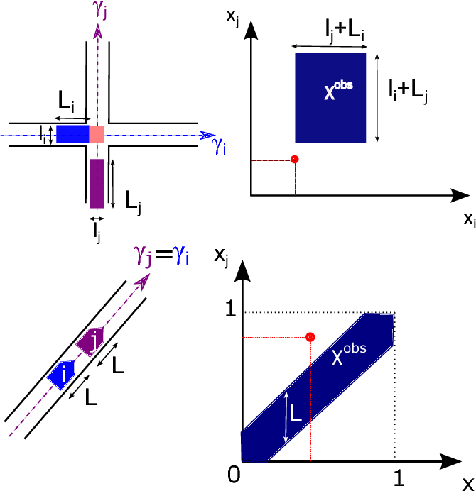 Figure 3 for Robust multirobot coordination using priority encoded homotopic constraints