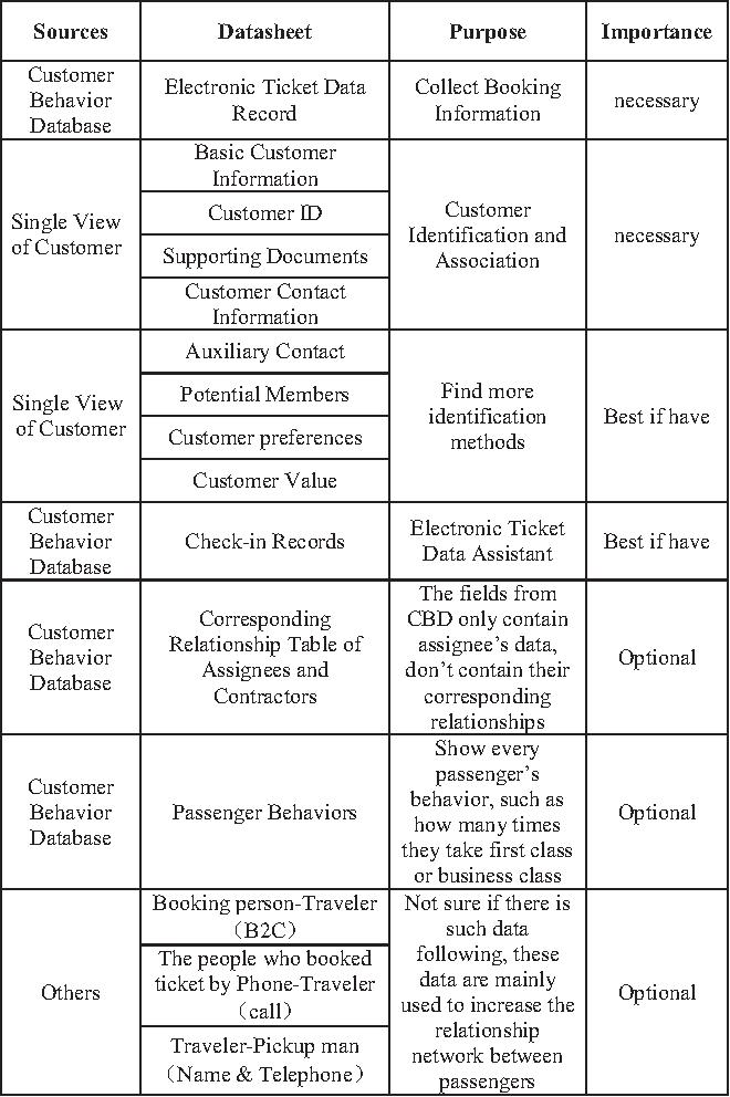Figure 2 from Understanding Airline Passenger Behavior through PNR