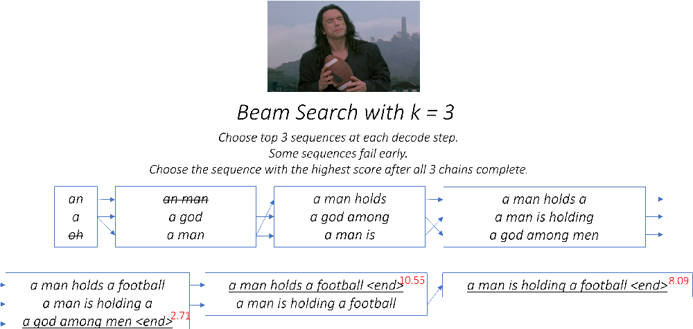 Figure 3 for Attention Beam: An Image Captioning Approach