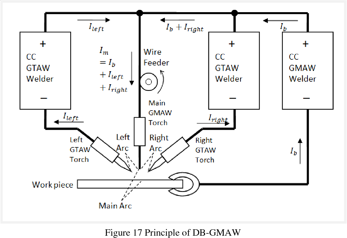 Mig Welding Diagram Showing The Gmaw Process