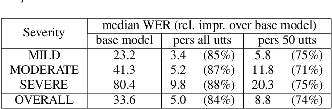 Figure 3 for On-Device Personalization of Automatic Speech Recognition Models for Disordered Speech