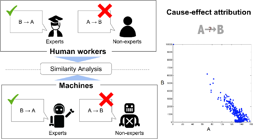Figure 1 for Understanding Human Judgments of Causality