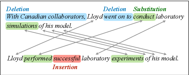 Figure 1 for Neural semi-Markov CRF for Monolingual Word Alignment