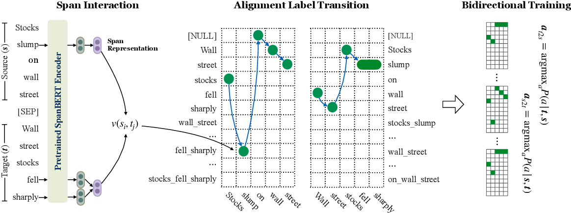 Figure 3 for Neural semi-Markov CRF for Monolingual Word Alignment