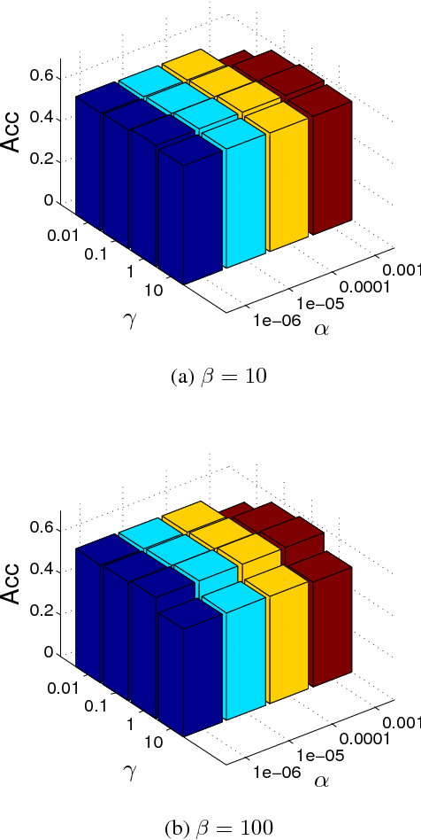 Figure 2 for Self-weighted Multiple Kernel Learning for Graph-based Clustering and Semi-supervised Classification