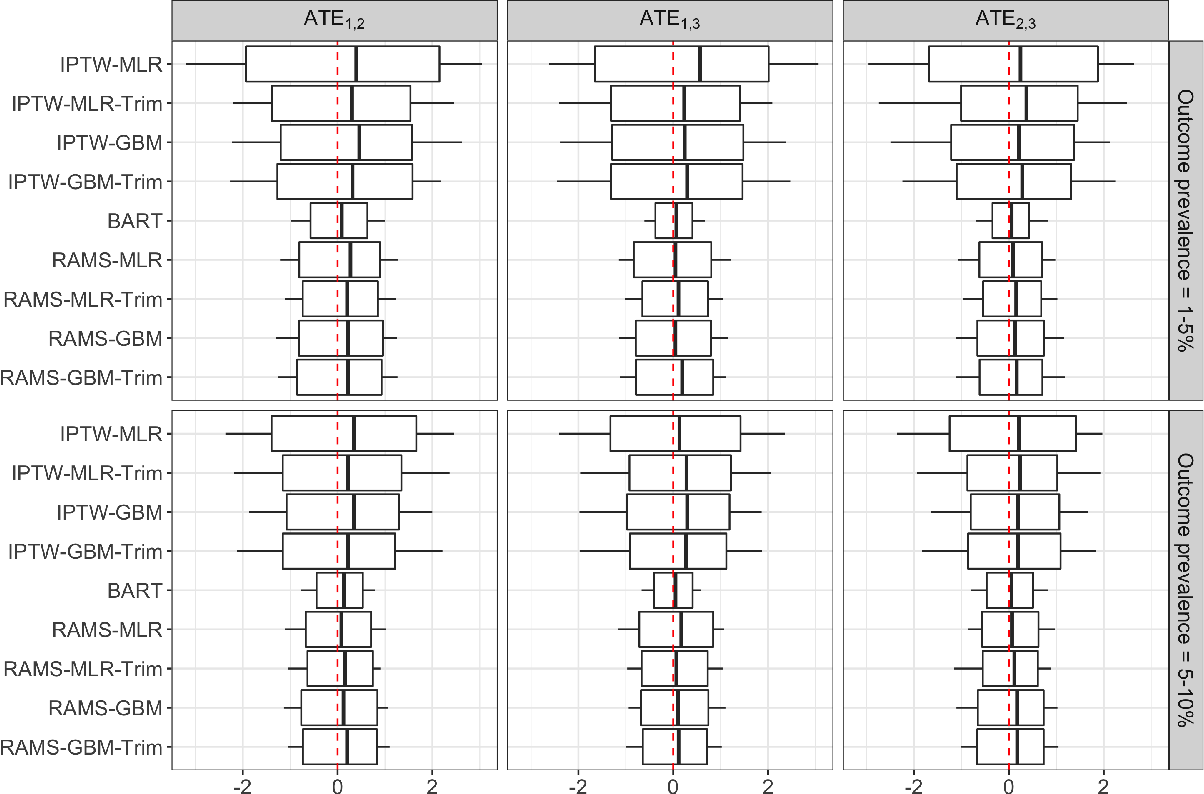 Figure 2 for Estimation of causal effects of multiple treatments in healthcare database studies with rare outcomes