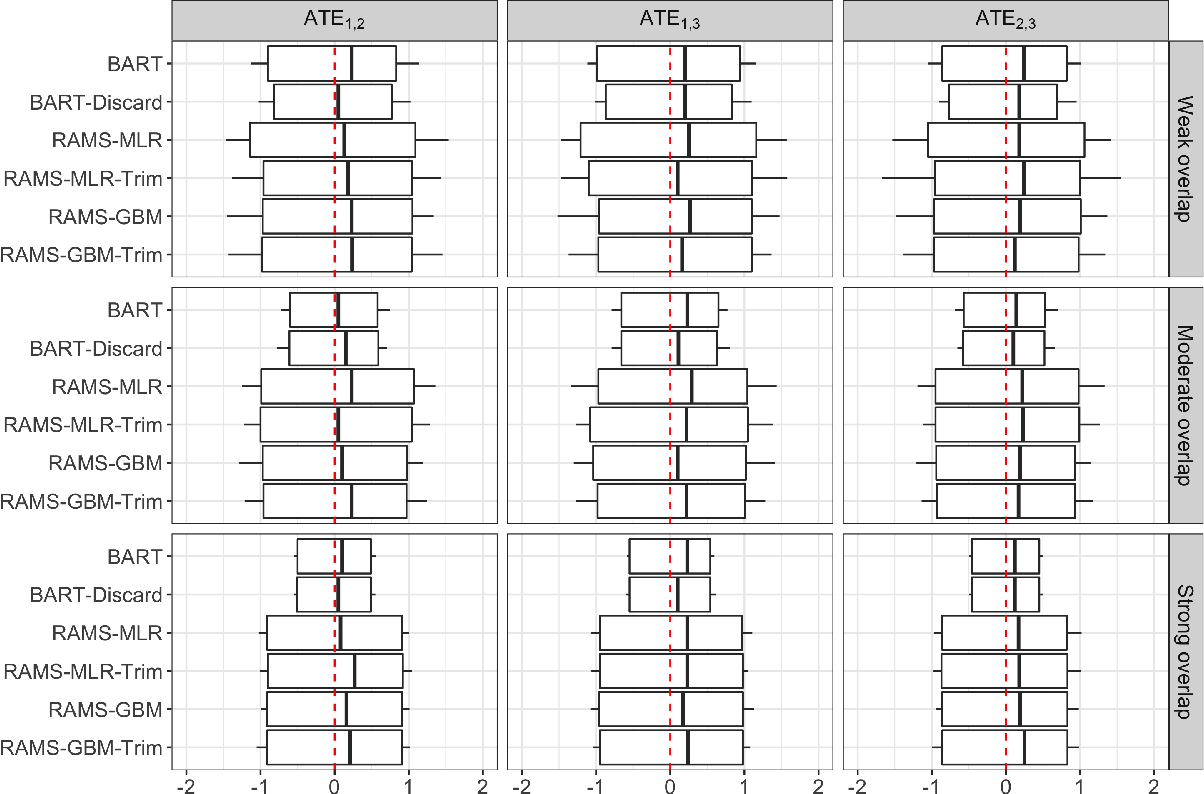 Figure 4 for Estimation of causal effects of multiple treatments in healthcare database studies with rare outcomes