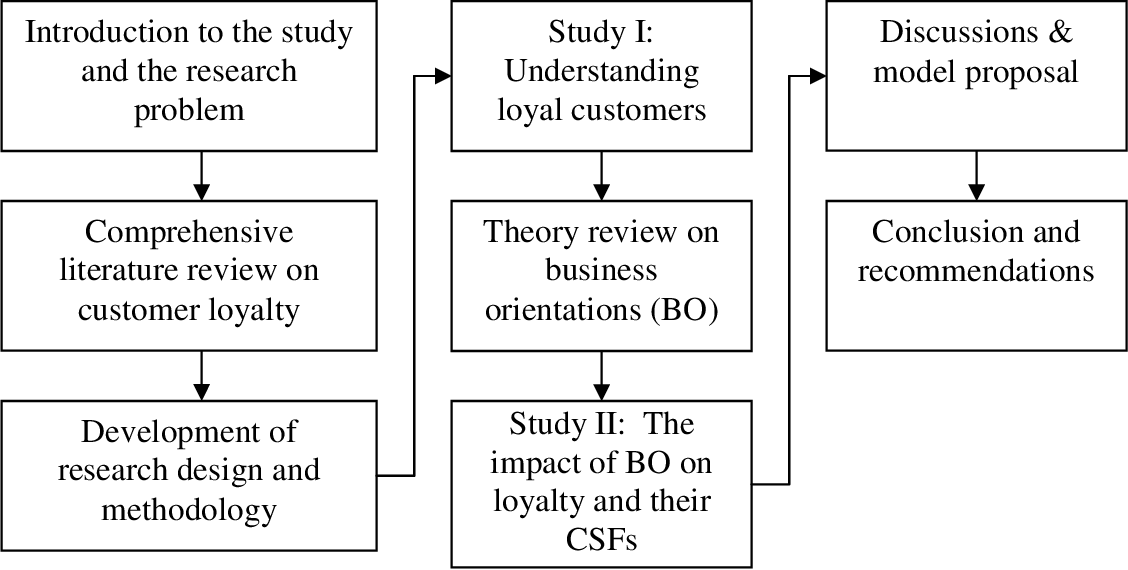 PDF] The impact of business orientations on customer loyalty  An