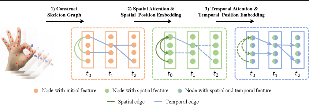 Figure 1 for Construct Dynamic Graphs for Hand Gesture Recognition via Spatial-Temporal Attention