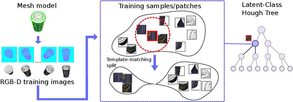 Figure 2 for Latent-Class Hough Forests for 6 DoF Object Pose Estimation
