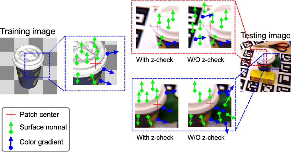 Figure 4 for Latent-Class Hough Forests for 6 DoF Object Pose Estimation