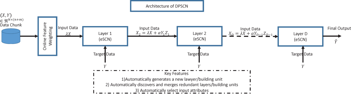 Figure 2 for Deep Stacked Stochastic Configuration Networks for Non-Stationary Data Streams
