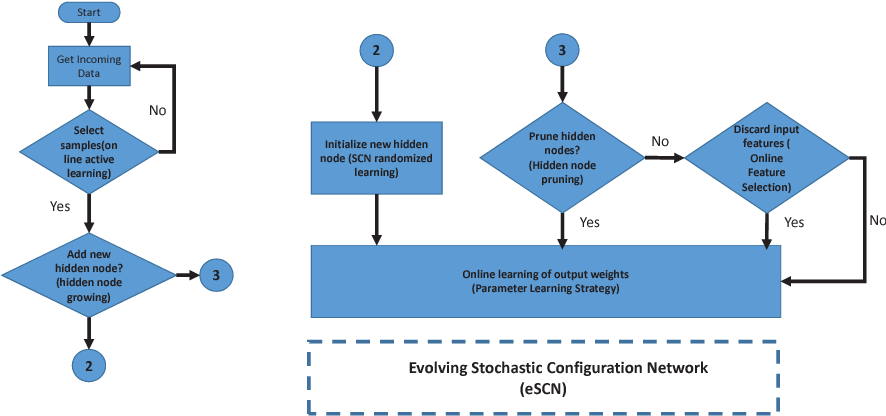 Figure 4 for Deep Stacked Stochastic Configuration Networks for Non-Stationary Data Streams