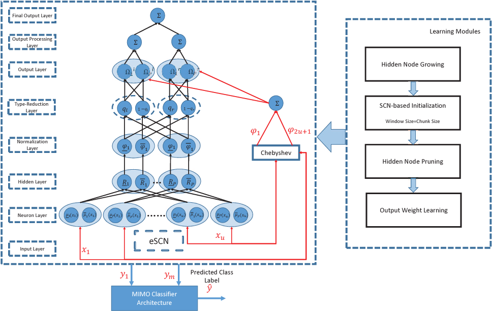 Figure 1 for Deep Stacked Stochastic Configuration Networks for Non-Stationary Data Streams