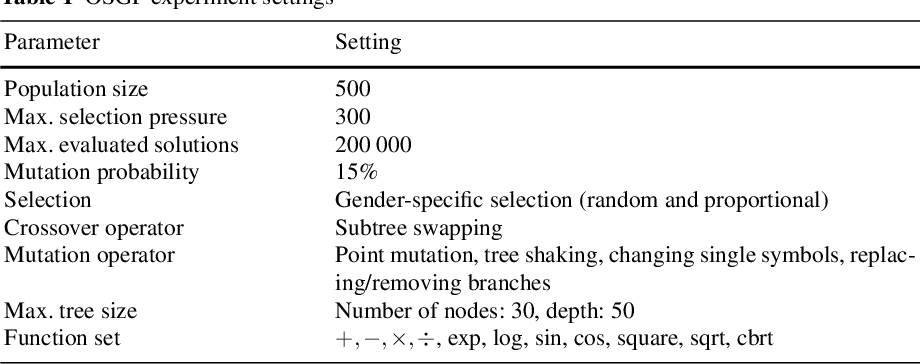 Figure 2 for Symbolic Regression by Exhaustive Search: Reducing the Search Space Using Syntactical Constraints and Efficient Semantic Structure Deduplication
